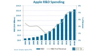 crecimiento-Apple-2017-2018