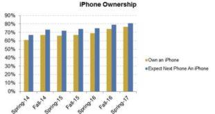 intencion-de-compra-iphone-adolescentes