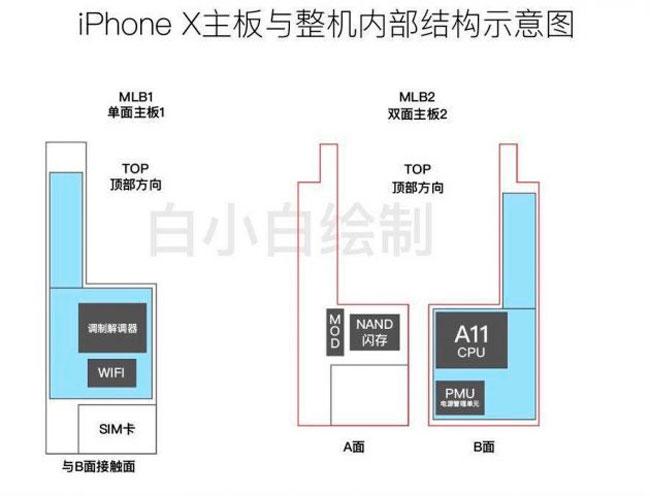 Placa base iPhone 8